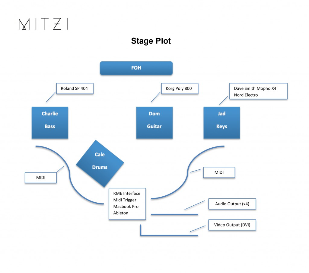 Mitzis stage plot, showing where each piece of gear sits and how they are all connected.