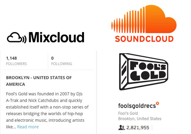 Mixcloud still doesn't have anywhere near the audience of Soundcloud, as you can see from the extreme contrast between the Fool's Gold record label's follower count on both.